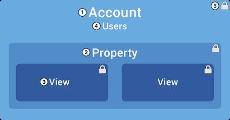 hierarquia de acessos no google analytics