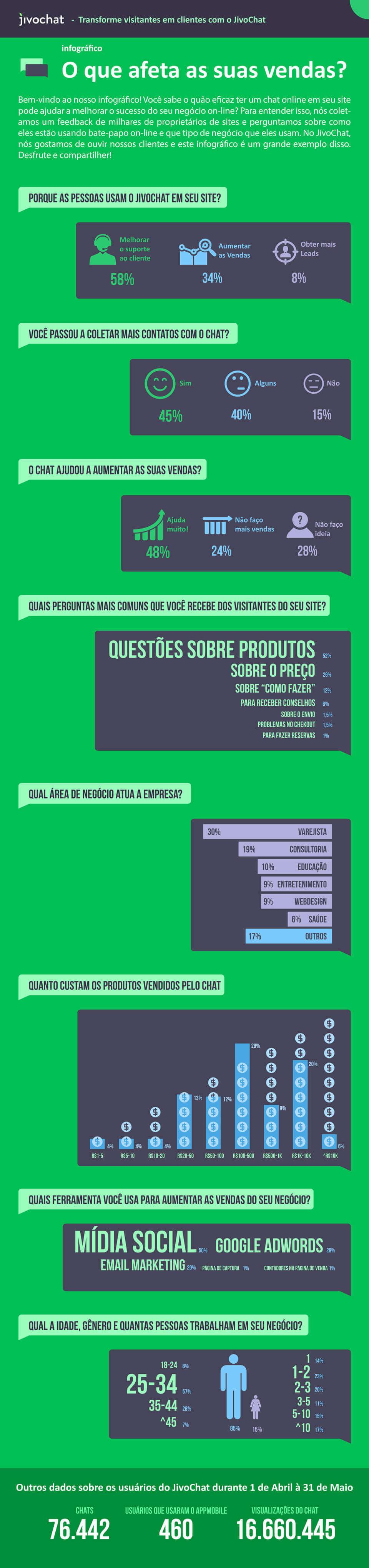 Infográfico - O que afeta as suas vendas