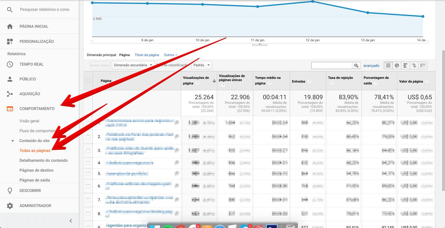 Saber artigos mais lidos no Analytics