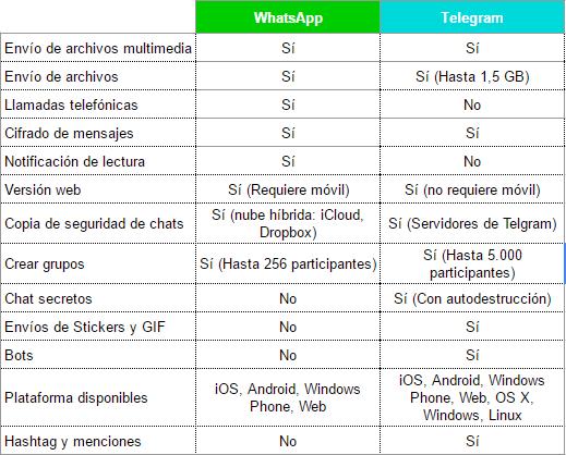 comparativa whatsapp telegram