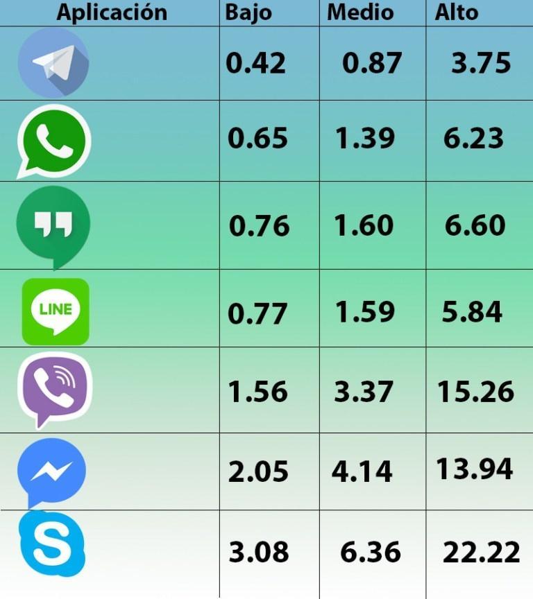 Gasto de datos por plataformas de mensajeria