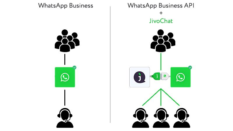 Ilustração demonstrando o atendimento do WhatsApp Business e outra mostrando a integração do API WhatsApp com o JivoChat