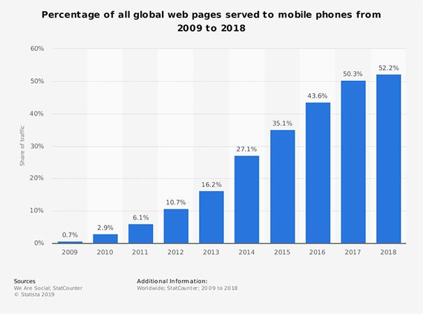 Statista: Mais de 52% do Tráfego Online Ocorre Através do Mobile