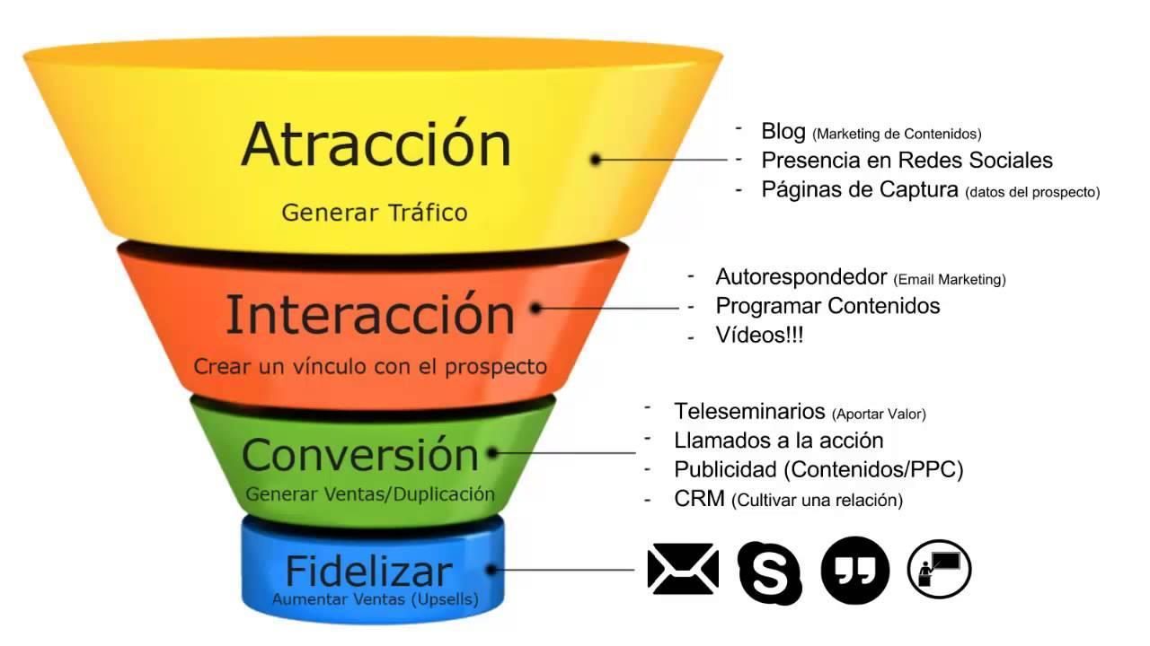 Como Hacer Marketing de Contenido