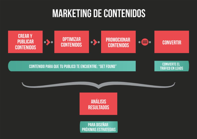Que Significa Marketing de Contenido