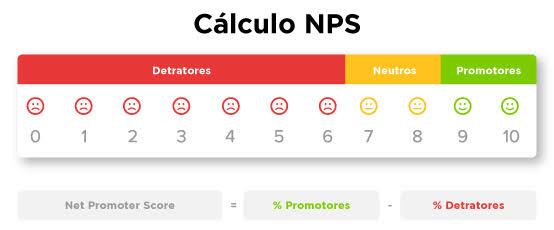 Como Fidelizar Clientes - Calcule seu NPS