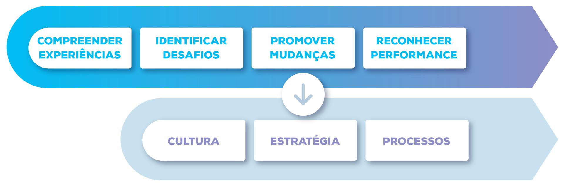 Mapeamento da gestão