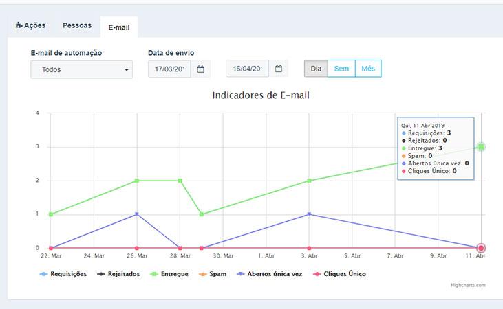 Como Montar um Email Marketing E Fazer Testes