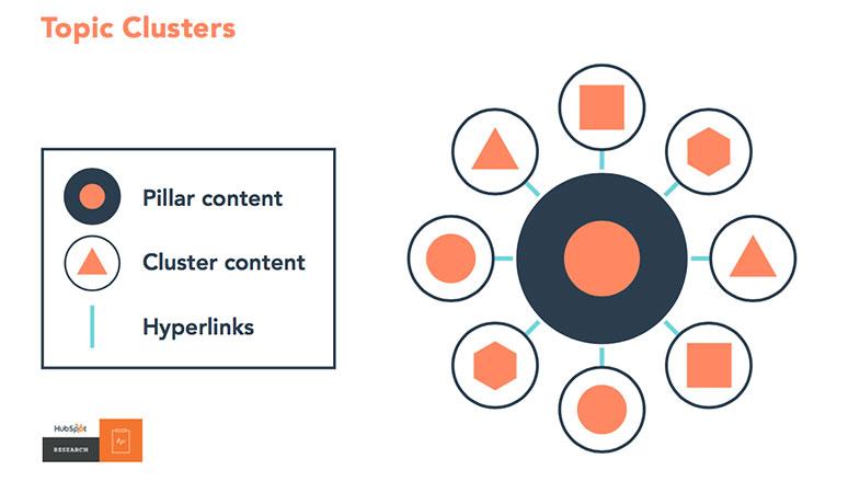Como montar uma estratégia de topic cluster o que é