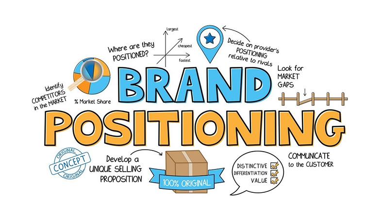 Establish your Brand Positioning
