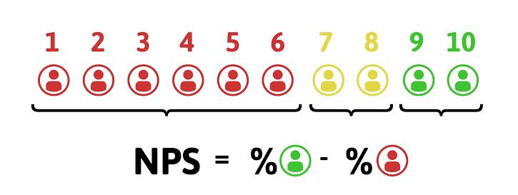 NPS para calcular a fidelização de clientes