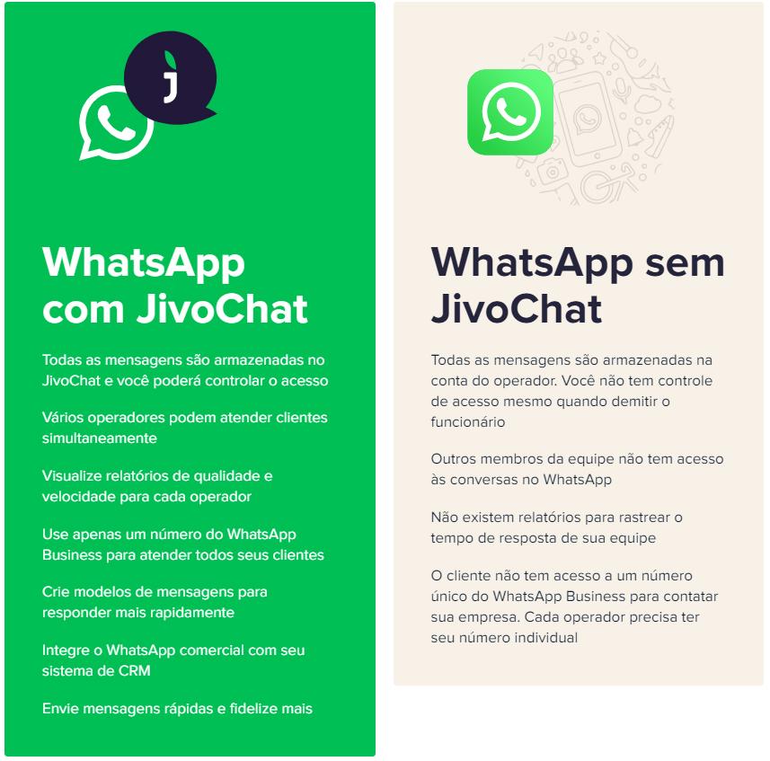 Comparativo WhatsApp com e sem JivoChat