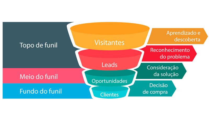Representação de um funil com 4 camadas. Seguindo a ordem de cima para baixo: visitantes, leads, oportunidades e clientes.