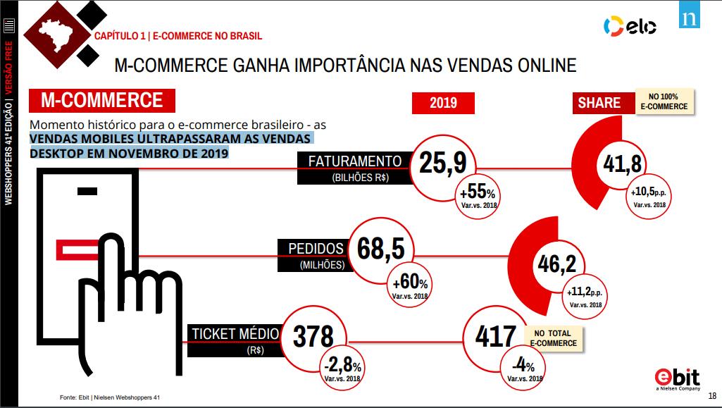 Estatísticas de M-commerce