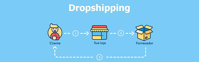 Ecommerce con dropshipping