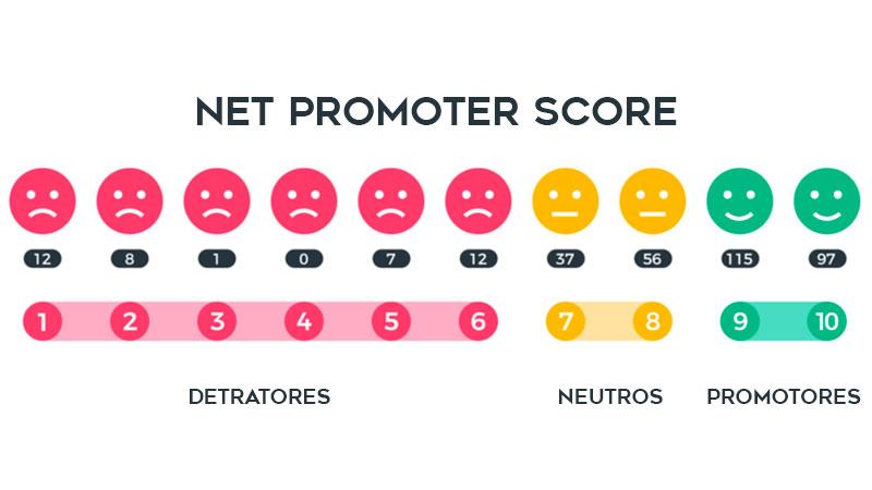 tipos de respondentes distribuindos na escala de respondetes do nps