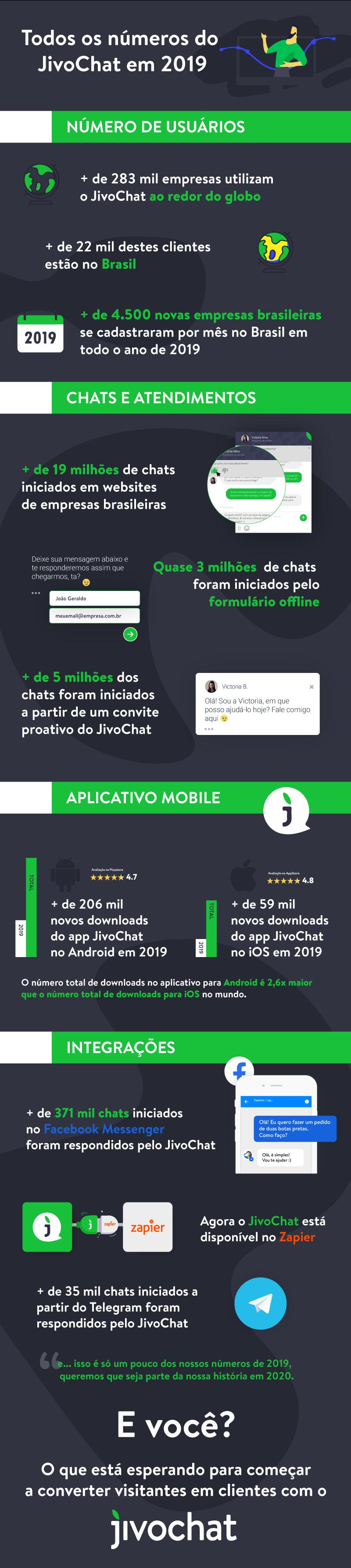 Infográfico do JivoChat em 2019