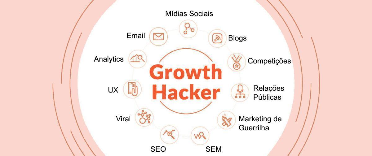 O que é Growth Hacking e Growth Hacker