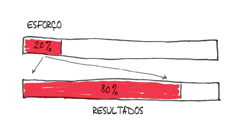Barra ilustrando 20% de esforço acima de uma barra ilustrando 80% de resultados