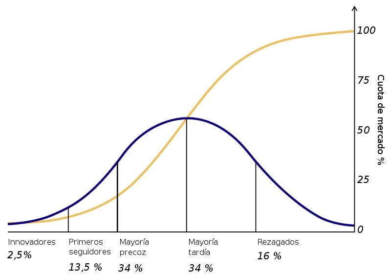 Teoria de Difusion