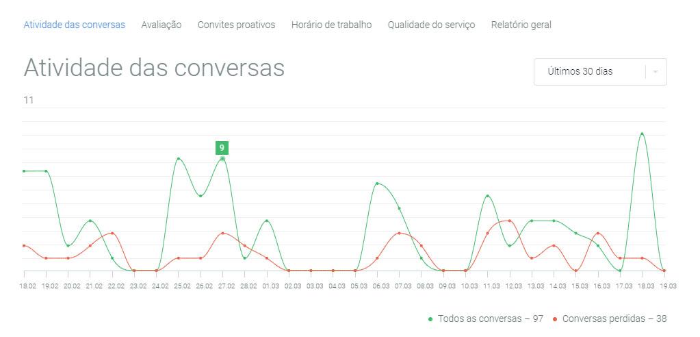 Relatórios de Atendimento do JivoChat Atividade das Conversas