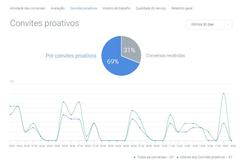 Relatórios de Atendimento do JivoChat Convites Proativos