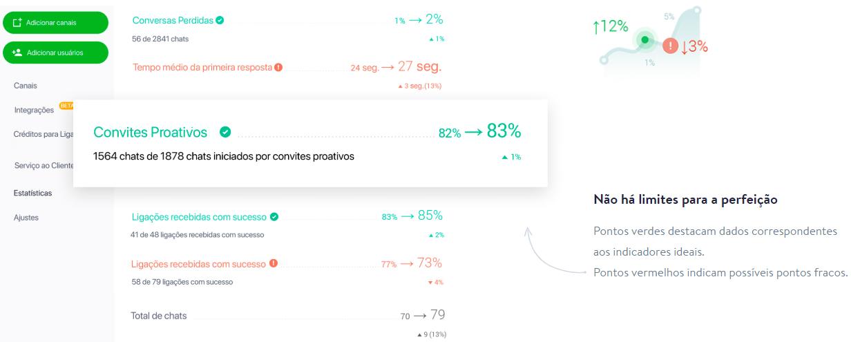 Novas estatísticas do JivoChat