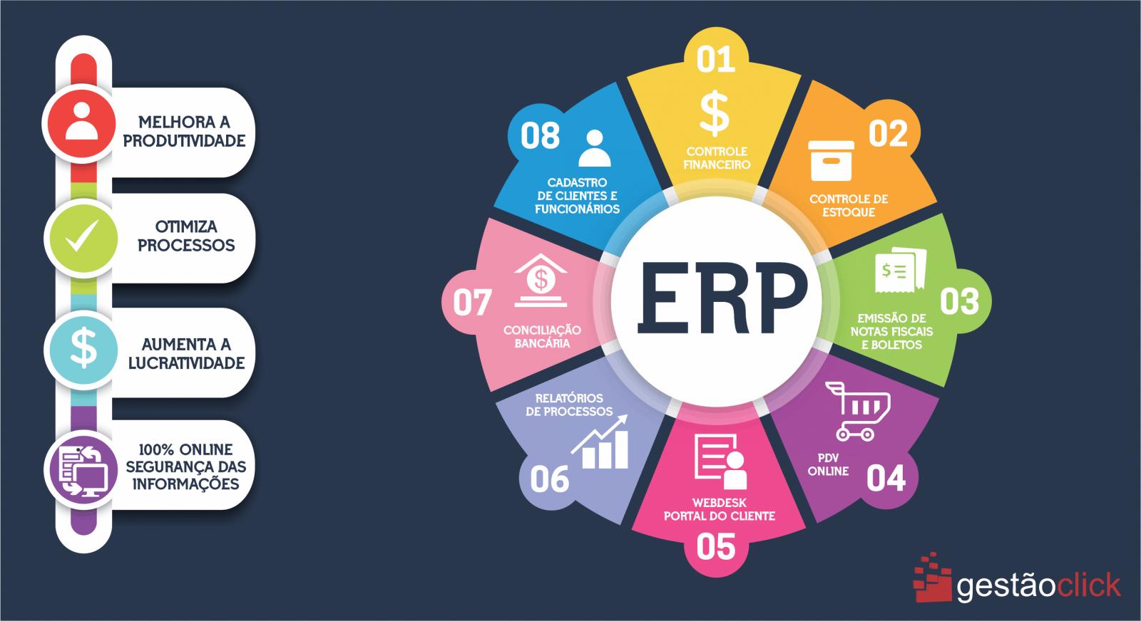 Vantagens de um sistema ERP profissional