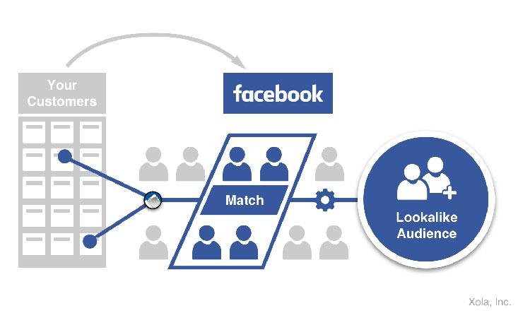 Técnicas Inovadoras nas Redes Sociais 2019 Look Alike