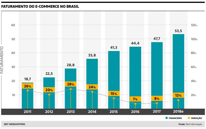 Infográfico Crescimento Ecommerce