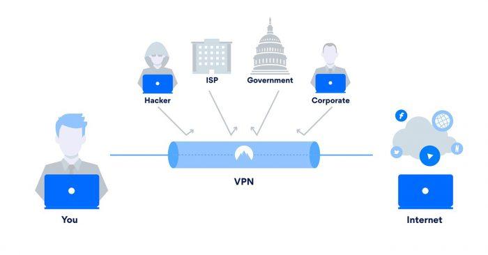 O que é VPN e como funciona, protegendo seus dados em uma rede privada