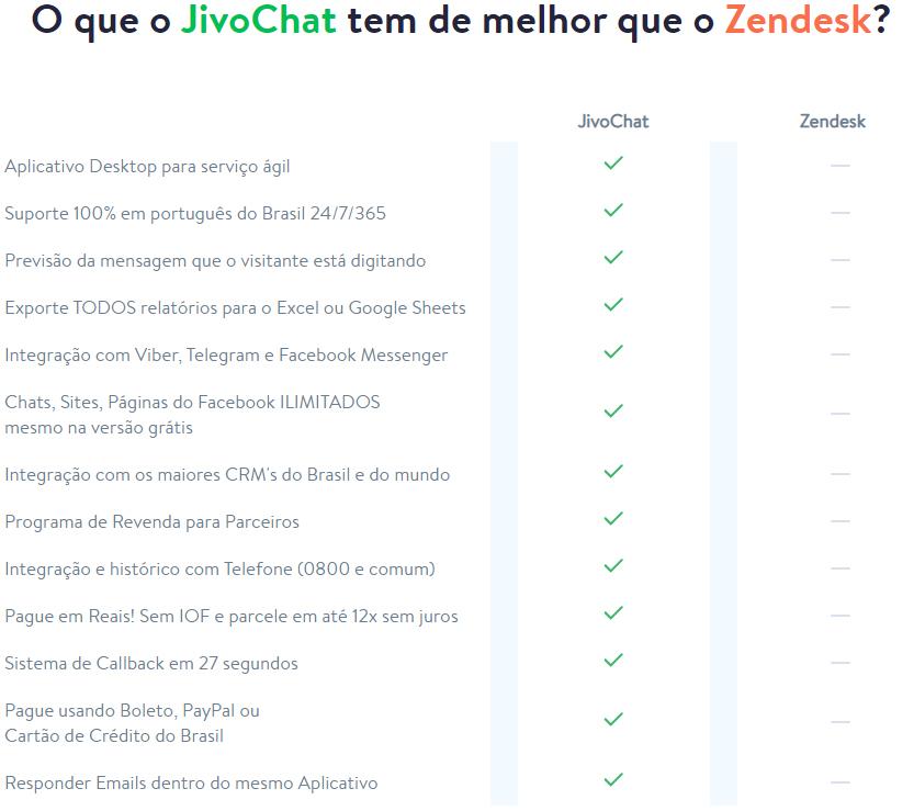 Alternativa Zendesk com o JivoChat
