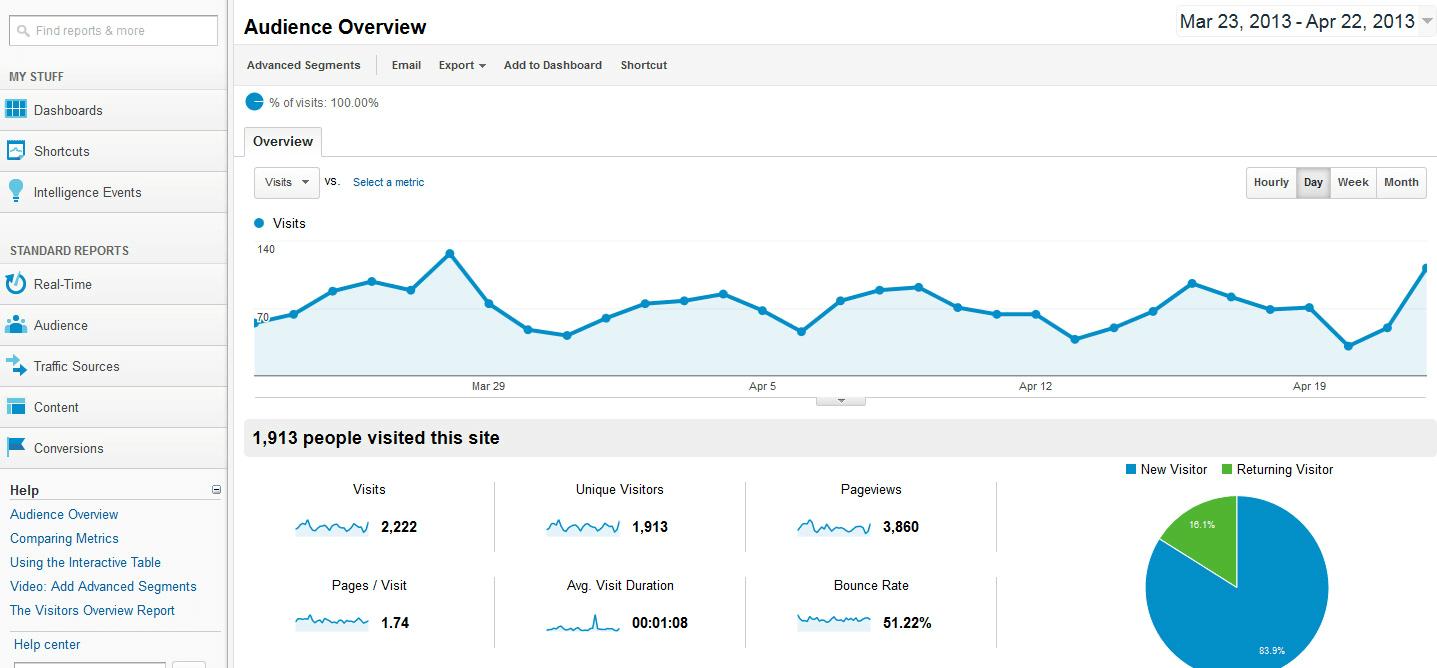 Dados do Google Analytics