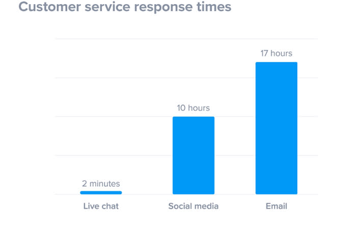 Response Time and Customer Service