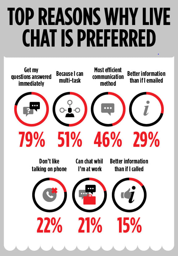 Live Chat Invesp Infographic