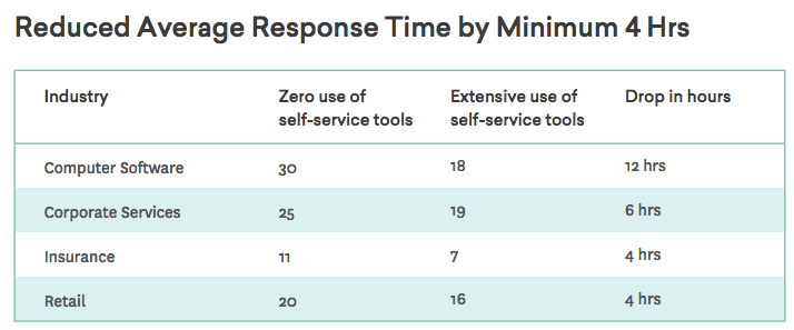 self-service average response time