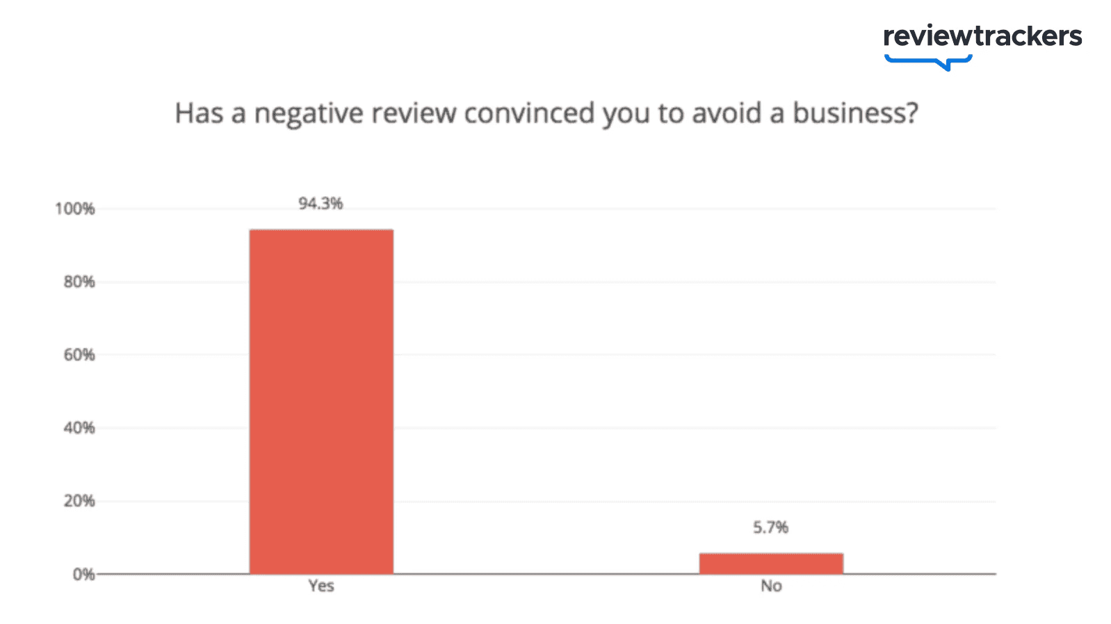 63.3 percent of consumers have never heard back from a business after leaving a review