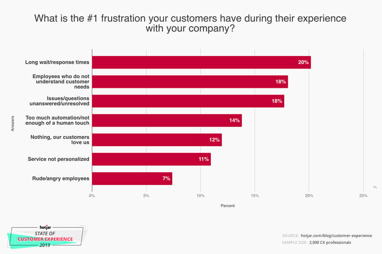 Customer frustration stats