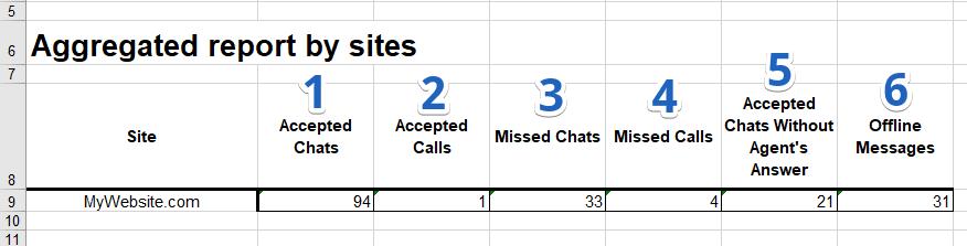 JivoChat statistics
