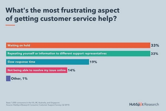 Customer service frustrations