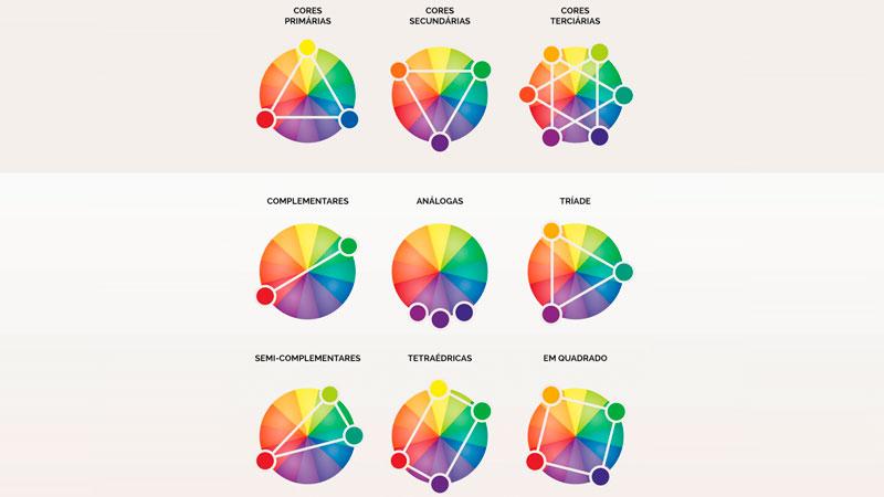 Círculos cromáticos na psicologia das cores