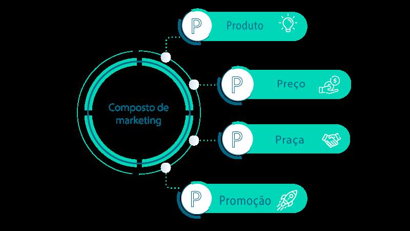 Infográfico dos 4 Ps do Marketing: Promoção, Praça, Preço e Produto