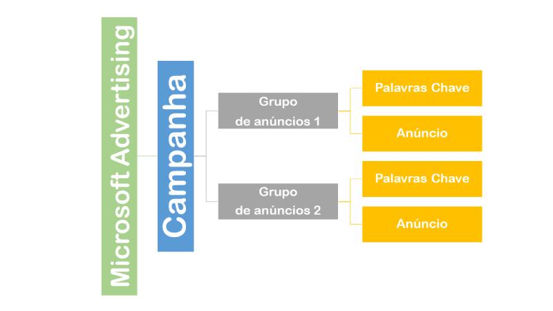 Representação da estrutura de uma campanha de anúncios. Conta, Campanha, Grupo de anúncios, anúncios e palavras-chave.
