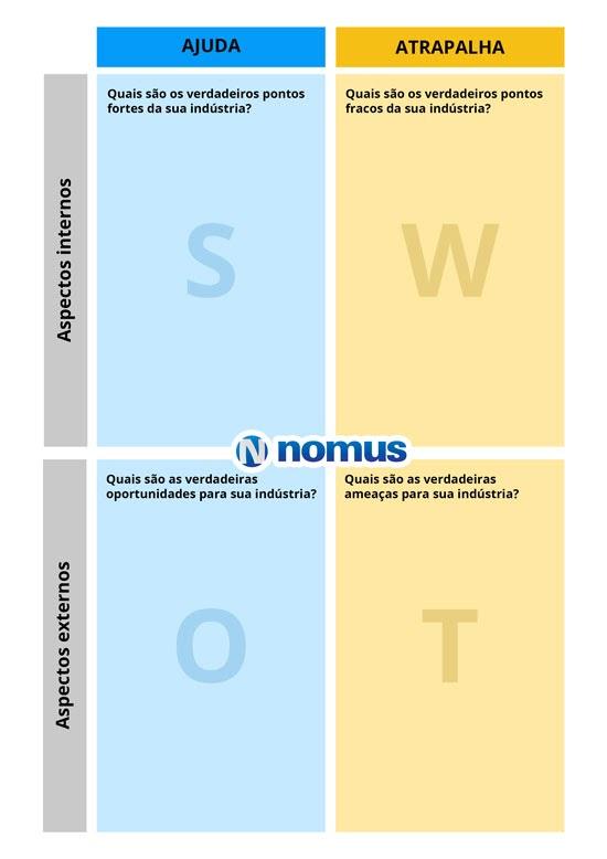 Quadro de análise SWOT