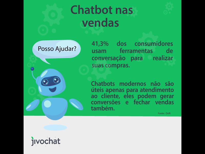 Imagem com um robô demonstrando o impacto do chatbot nas vendas
