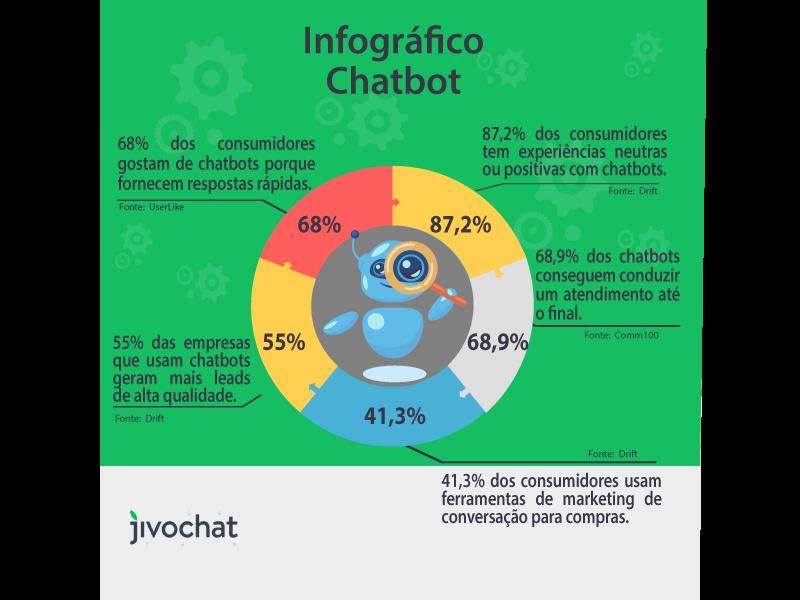 Infográfico do desempenho de chatbot
