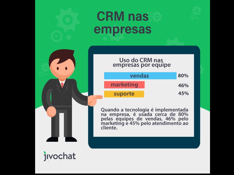 Uso do CRM nas empresas