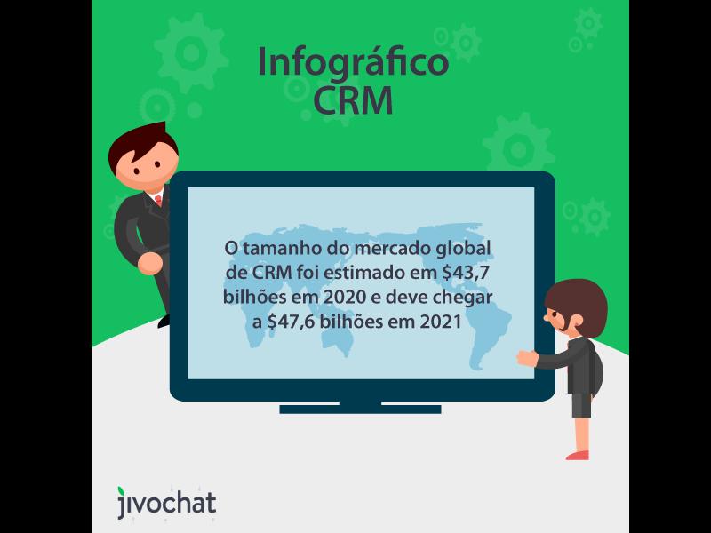 Dados do CRM no mercado global