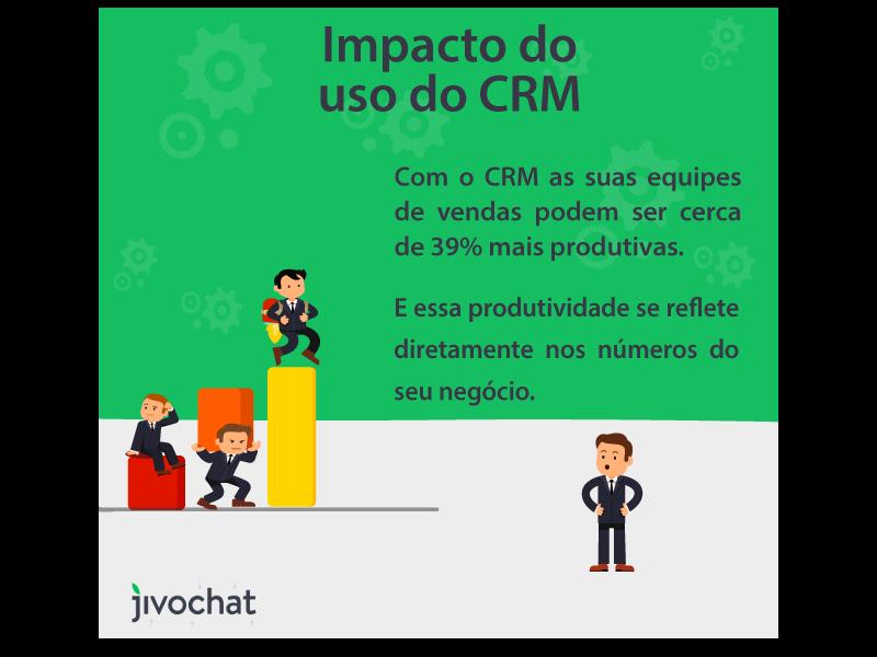 Impacto do uso de CRM