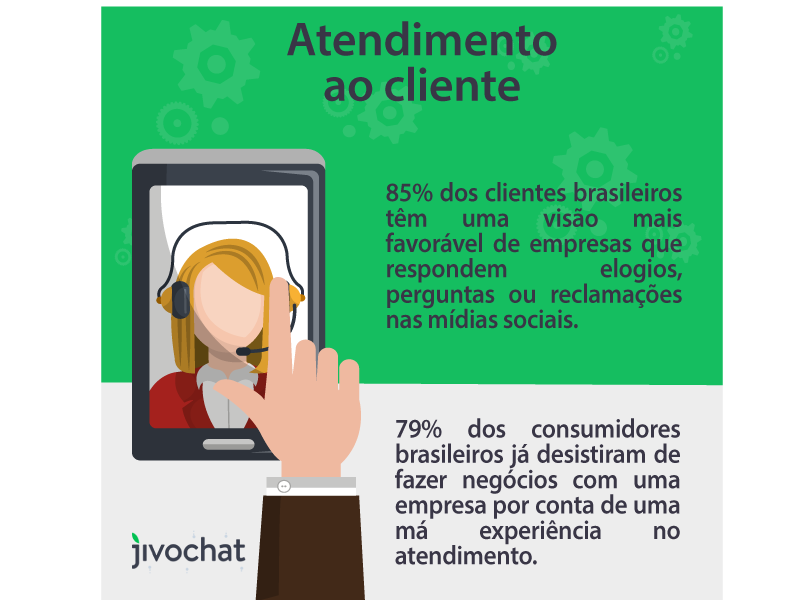 Dados de atendimento ao cliente no Brasil.
